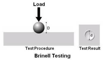 Brinell-Testing_-_Copia.jpg